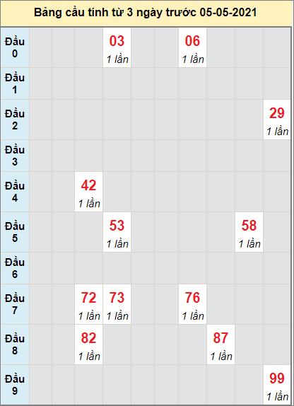 Thống kê cầu loto bạch thủ Khánh Hòa ngày 5/5/2021