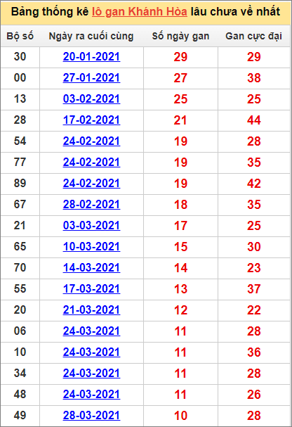 Bảng thống kê Khánh Hòa cặp sốlâu về nhất5/5/2021