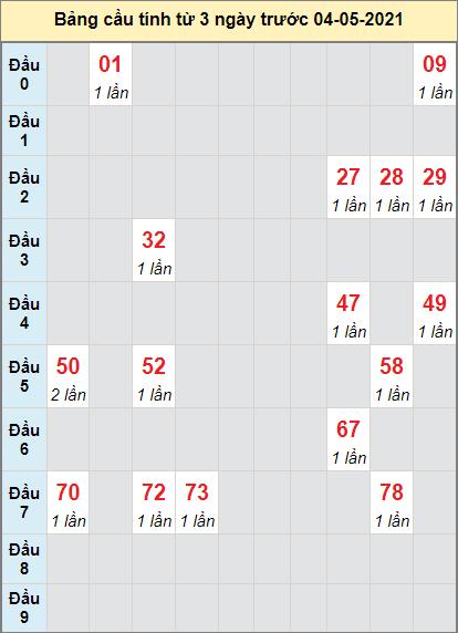 Thống kê cầu loto bạch thủ Quảng Nam ngày 4/5/2021
