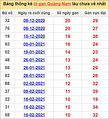 Bảng thống kêQuảng Nam cặp số lâu về nhất4/5/2021