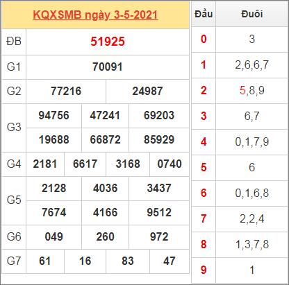 Thống kê kết quả miền Bắc ngày 3/5/2021 hôm qua