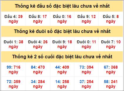 Bảng thống kê gan giải đặc biệt miền Bắc lâu ra nhất hôm nay4/5