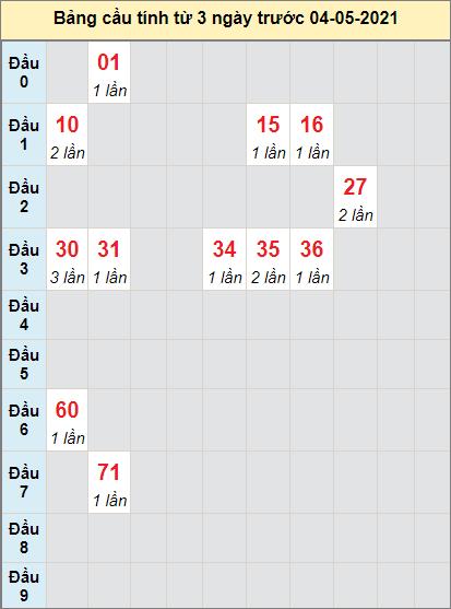 Dự đoán bạch thủ miền Nam XSBTRE ngày 4/5/2021