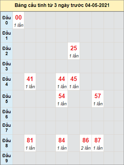 Thống kê cầu loto bạch thủ Vũng Tàu ngày 4/5/2021