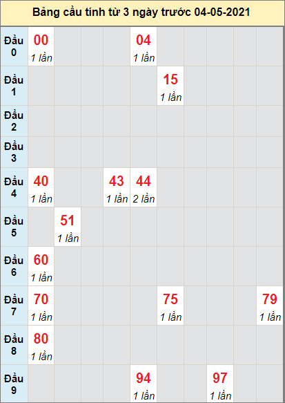 Thống kê cầu loto bạch thủ Đắk Lắk ngày 4/5/2021