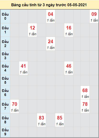 Thống kê cầu loto bạch thủ Đồng Nai ngày 5/5/2021