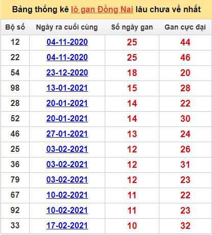 Bảng thống kê Đồng Nai cặp sốlâu về nhất5/5/2021