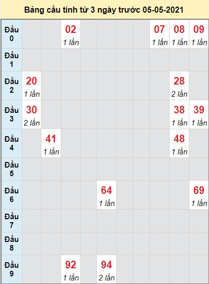 Thống kê cầu loto bạch thủ Cần Thơ ngày 5/5/2021