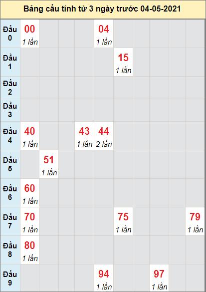 Dự đoán bạch thủ Miền Trung đài Đắk Lắkngày 4/5/2021
