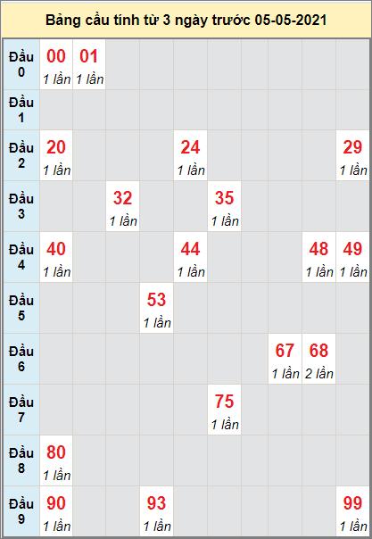 Thống kê cầu loto bạch thủ Đà Nẵng ngày 5/5/2021