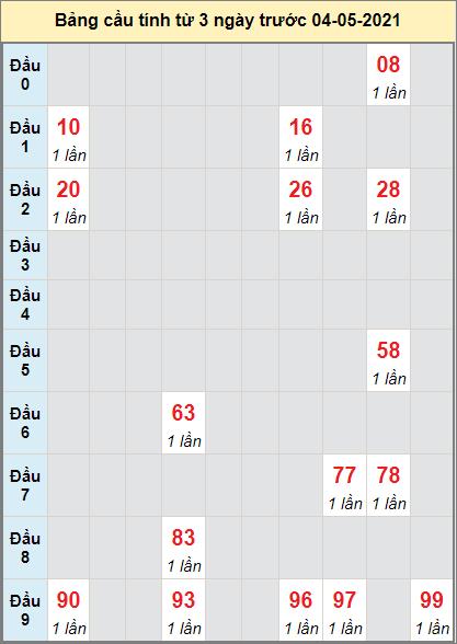 Thống kê cầu loto bạch thủ Bạc Liêu ngày 4/5/2021