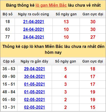 Bảng thống lô khan, cặp lô gan lìmiền Bắc lâu chưa về hôm nay ngày 5/5
