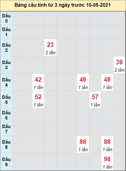 Thống kê cầu loto bạch thủ Đồng Tháp ngày 10/5/2021