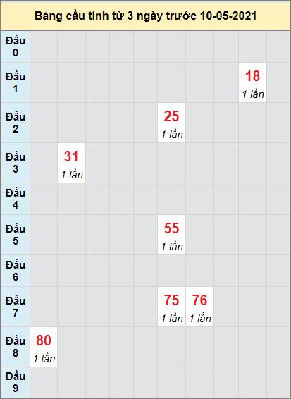 Thống kê cầu loto bạch thủ Phú Yên ngày 10/5/2021