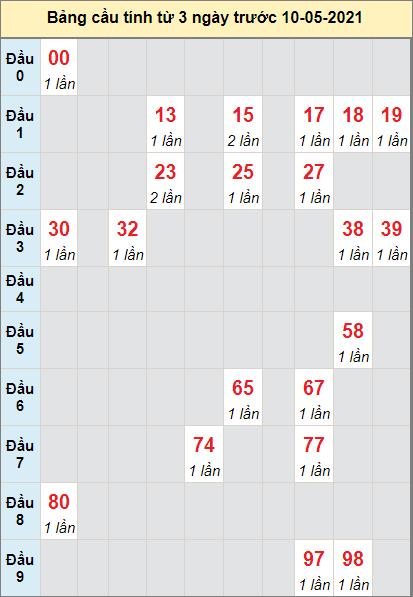 Thống kê loto cầu bạch thủ Thừa Thiên Huếngày 10/5/2021