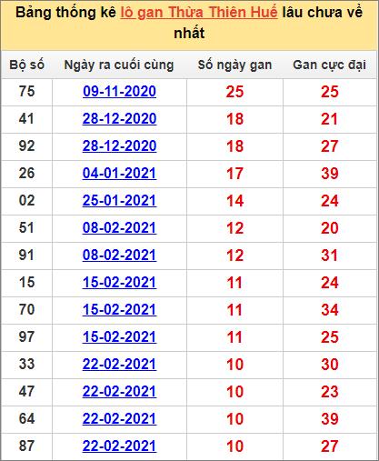 Bảng thống kê Thừa Thiên Huế cặp sốlâu về nhất10/5/2021