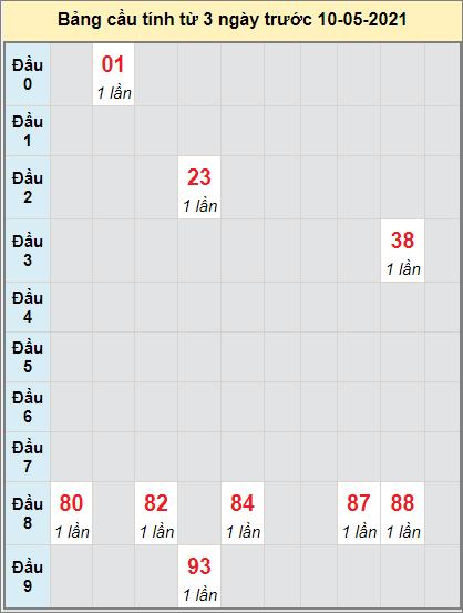 Thống kê cầu loto bạch thủ Cà Mau ngày 10/5/2021