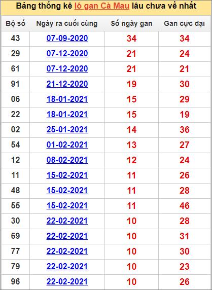 Bảng thống kê Cà Mau cặp sốlâu về nhất10/5/2021