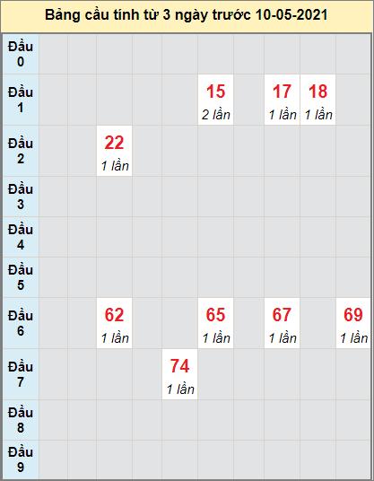 Soi cầu loto bạch thủ miền Nam đàiHồ Chí Minh ngày 10/5/2021