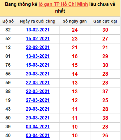 Bảng thống kê Hồ Chí Minh hôm nay cặp sốlâu về nhất 10/5/2021