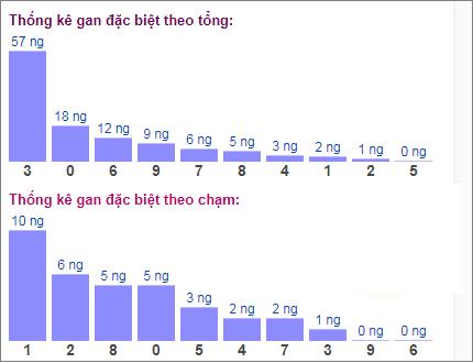 Bảng đặc biệt theo tổng chạmxsmb hôm nay 10/5