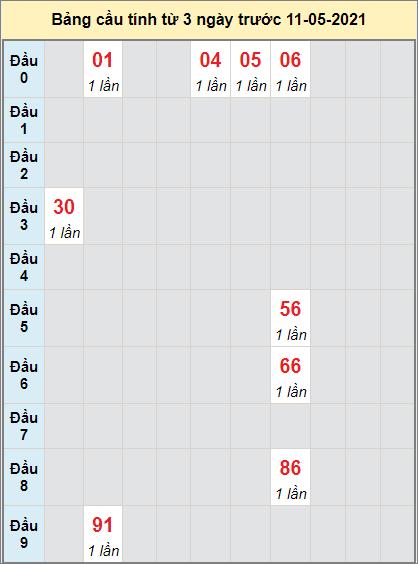 Thống kê cầu loto bạch thủ Bến Tre ngày 11/5/2021