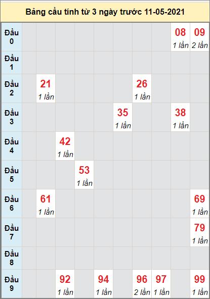 Thống kê cầu loto bạch thủ Vũng Tàu ngày 11/5/2021