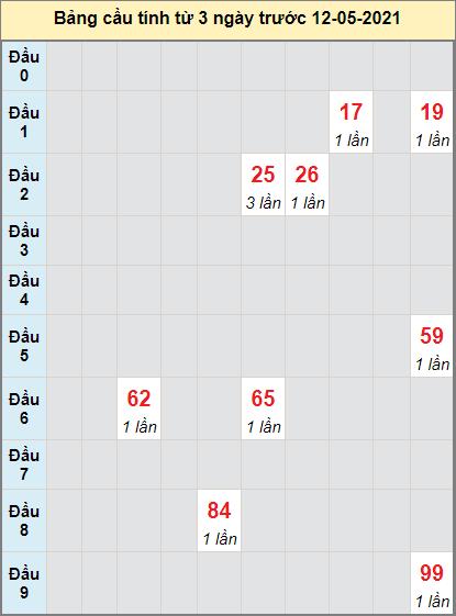 Thống kê cầu loto bạch thủ Cần Thơ ngày 12/5/2021