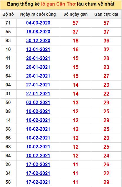Bảng thống kê Cần Thơ cặp số lâu về nhất12/5/2021