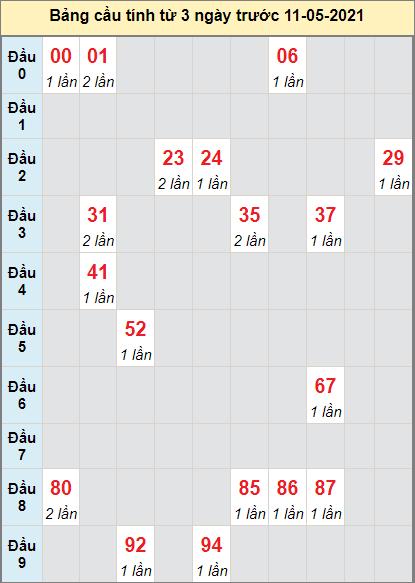 Thống kê cầu loto bạch thủ Đắk Lắk ngày 11/5/2021