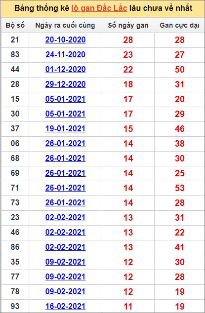 Bảng thống kê Đắk Lắk cặp số lâu về nhất11/5/2021