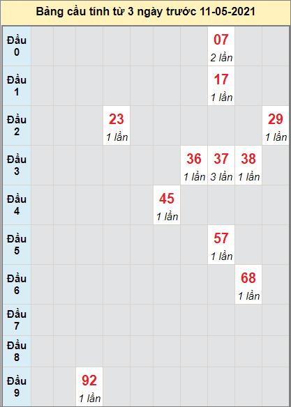Thống kê cầu loto bạch thủ Quảng Nam ngày 11/5/2021