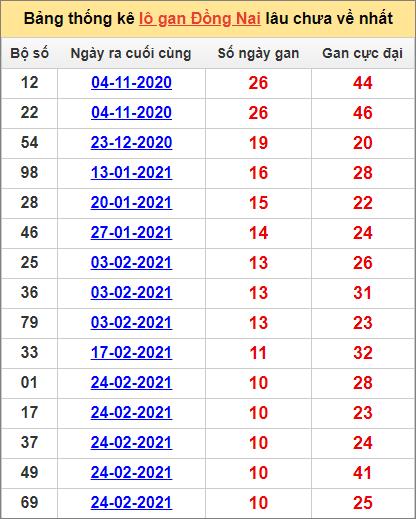 Bảng thống kê Đồng Nai cặp sốlâu về nhất12/5/2021