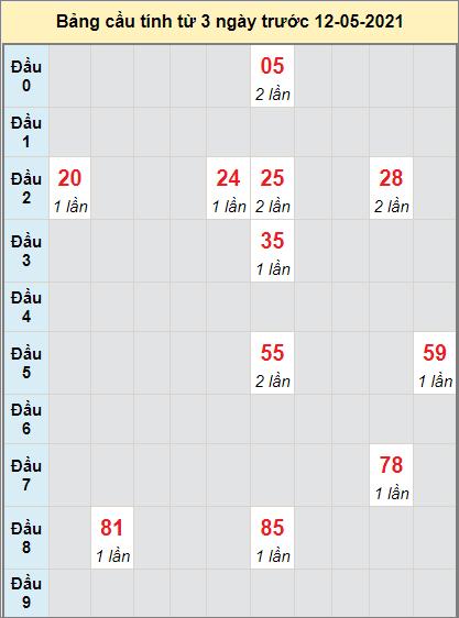 Dự đoán bạch thủ miền Nam XSDNAI ngày 12/5/2021