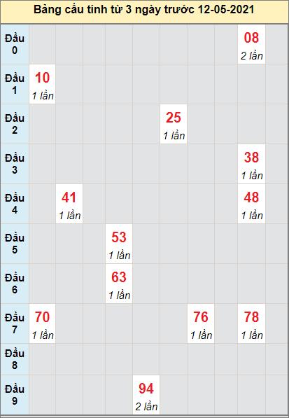 Thống kê cầu loto bạch thủ Khánh Hòa ngày 12/5/2021