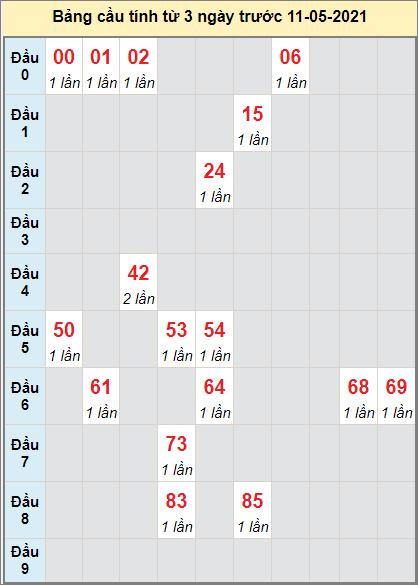 Thống kê cầu loto bạch thủ Bạc Liêu ngày 11/5/2021