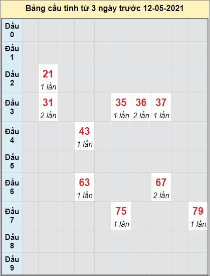 Thống kê cầu loto bạch thủ Sóc Trăng ngày 12/5/2021
