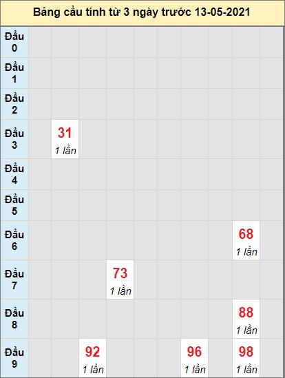 Dự đoán bạch thủ miền Nam XSAGIANG ngày 13/5/2021