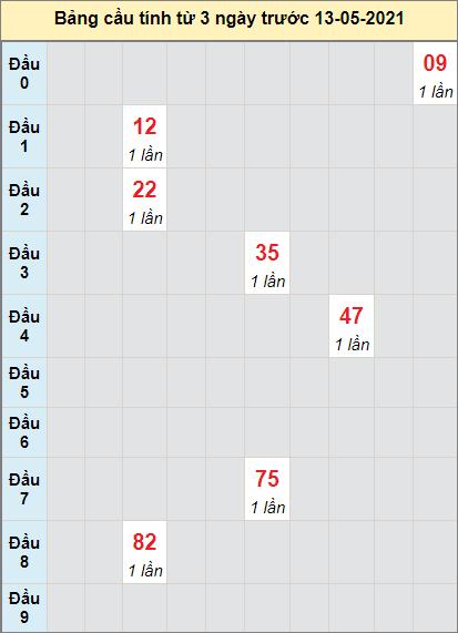 TK XS MN cầu bạch thủ đài XS BTHUAN ngày 13/5/2021