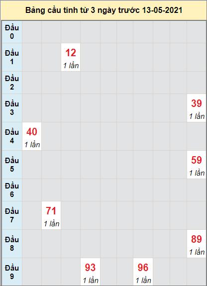 Soi cầu bạch thủ miền Nam đài XS TNngày 13/5/2021