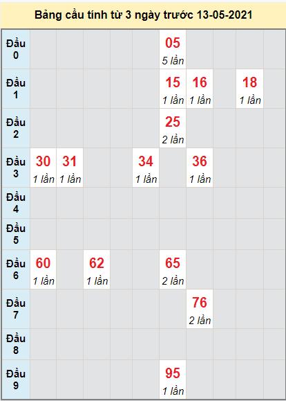 Thống kê cầu loto bạch thủ Bình Định ngày 13/5/2021
