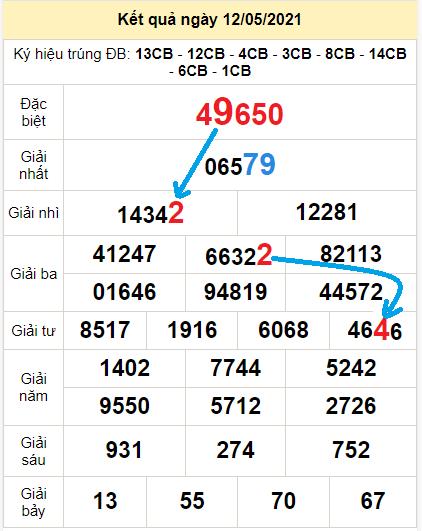 Soi cầu XSMB bạch thủ lô rơi 3 ngày qua tính đến 13/5
