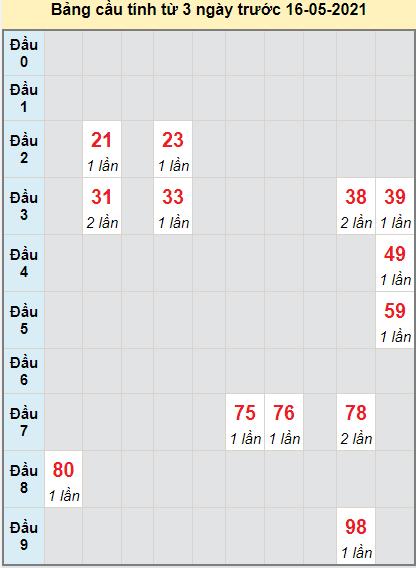 Thống kê cầu loto bạch thủ Khánh Hòa ngày 16/5/2021