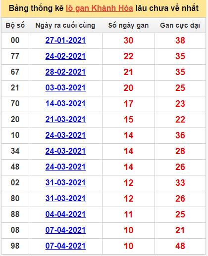 Bảng thống kê Khánh Hòa cặp sốlâu về nhất16/5/2021