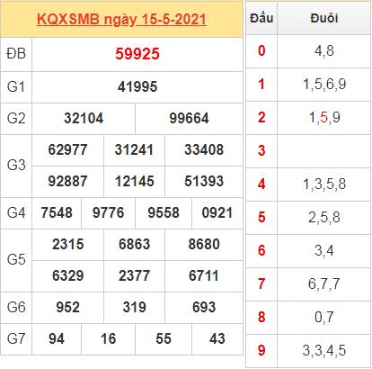 Thống kê kết quả miền Bắc ngày 15/5/2021 hôm qua