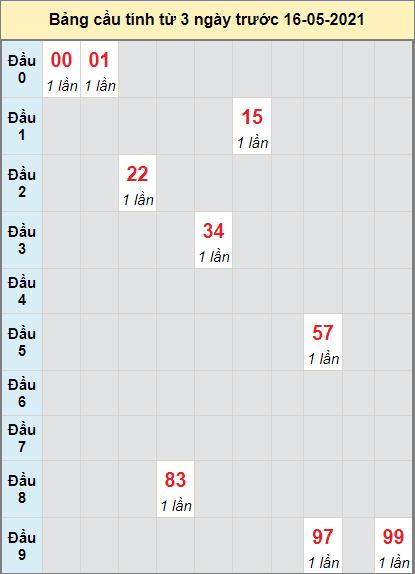 Dự đoán bạch thủ Miền Trung đài Kon Tumngày 16/5/2021