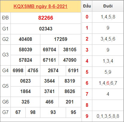 Thống kê kết quả miền Bắc ngày 8/6/2021 hôm qua