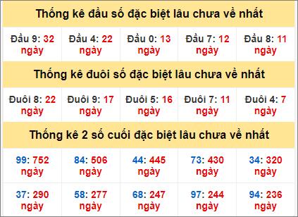 Bảng thống kê gan giải đặc biệt miền Bắc lâu ra nhất hôm nay9/6