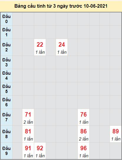 Thống kê cầu loto bạch thủ Quảng Trị ngày 10/6/2021