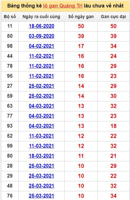 Bảng thống kê Quảng Trị cặp sốlâu về nhất10/6/2021